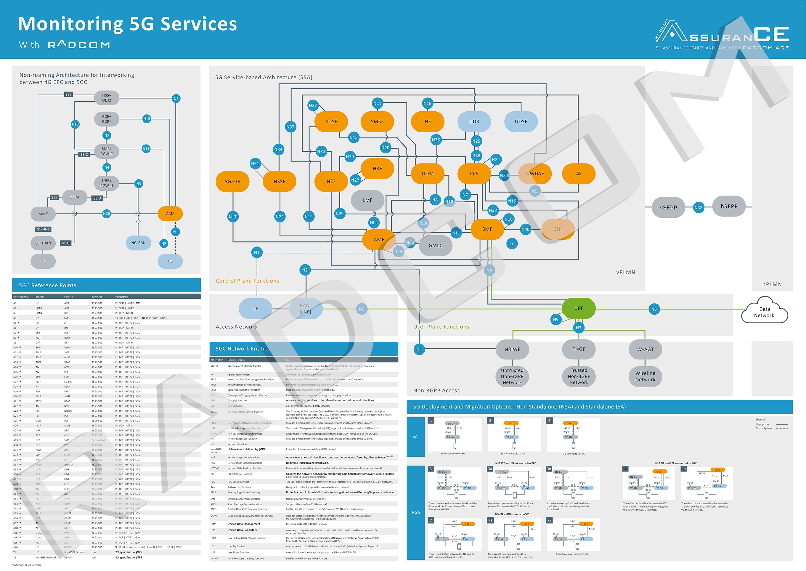 5G Core Network Poster