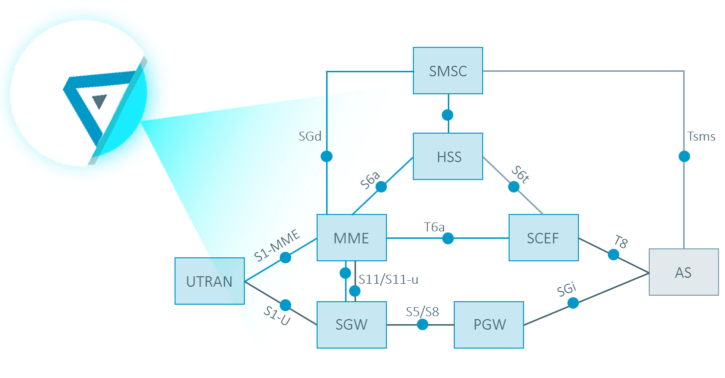 RADCOM correlates all of the different NB-IoT data paths (through the MME via the SCEF, through the MME via the SGW and through UTRAN via the SGW)